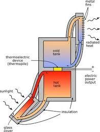 electric generator how it works. Exellent Electric Solarthermal Electric Generator Httpcalgaryisgreencaliving Inside Electric Generator How It Works