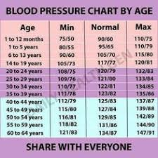228 Best Blood Pressure By Age Images In 2019 Blood