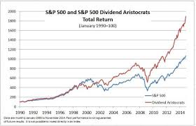 2016 Dividend Aristocrats List Dividend Stocks With 25
