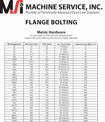 Standard Bolt Torque Spec Settings Chart Hobbiesxstyle