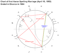 Natal Birth Chart Marriage Astrology Software With Interpretations Magi Astrology Of