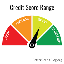 What Your Credit Score Range Means Improve Your Credit