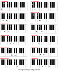 Yamaha Keyboard Chord Chart Piano Chords Piano Keyboard Guide Com