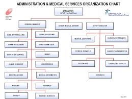 Nsc Organisation