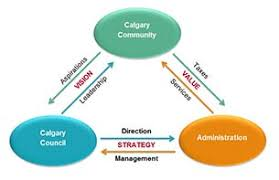 The City Of Calgary - Action Plan Overview