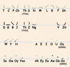 Simple Pitman Shorthand Chart Shorthand Writing New