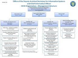 Information Security Information Security Organizational