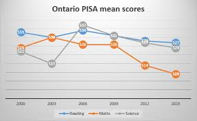 What Can We Learn From Ontario Filling The Pail