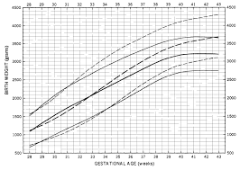 Birth Weight For Gestational Age Curves For Boys The 10th