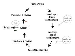 Agile User Story Acceptance Criteria Template Agile Testing Workflow Uat Acceptance Criteria Template User