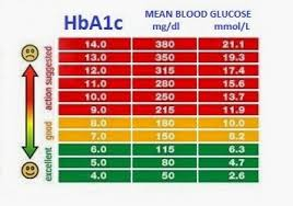 Nhs Sugar Level Chart Information On Diabetes And Hypertension Diabetes Blood