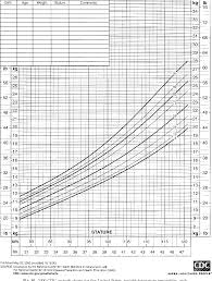 Cdc 2000 Growth Chart Figure 10 From Centers For Disease Control And Prevention