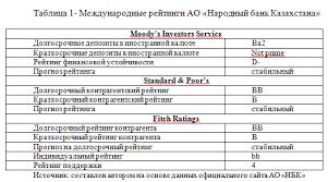 Общий анализ показателей деятельности АО Народный банк Казахстана  Отчет по практике экономика
