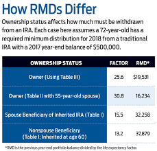 How Heirs Can Maximize An Inherited Ira