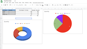 How To Edit A Pie Chart In Google Docs How To Change The Values Of A Pie Chart To Absolute Values