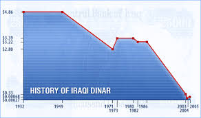 Value Of Iraqi Dinar To Us Dollar Currency Exchange Rates