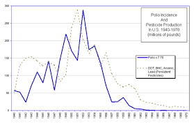 Polio Vaccine Chart Diseases Declined Before Vaccines Were Introduced Learn
