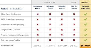 Crm Comparison Chart How Much Does Microsoft Dynamics Crm Cost Axonom