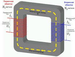 Реферат Производство передача и использование электрической  трансформатор передача электроэнергии эдс переменный ток