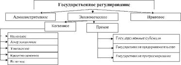 Государственное регулирование деятельности предприятий Экономика  Рис 1 3 Система методов и инструментов ГРЭ