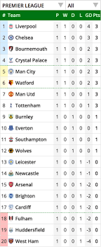 G ood afternoon, welcome on this exciting and important sunday of premier league football to our live blog of liverpool vs crystal palace in the premier league. Premier League Table Latest Epl Standings Who Is Top As Liverpool Man Utd Chelsea Win Football Sport Express Co Uk