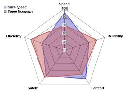 Rpg Stats Chart Third Person Space Shooter Rpg Concept Game Design And
