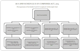 Schedule Ii To Companies Act 2013 Practical Approach
