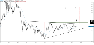 Gold Price Wedge Suggests Higher Soon Silver Gunning For