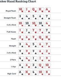 Poker Hands Chart Pdf Www Bedowntowndaytona Com