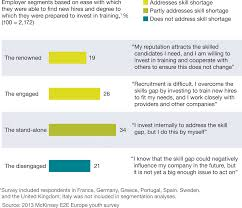 Education To Employment Getting Europe S Youth Into Work
