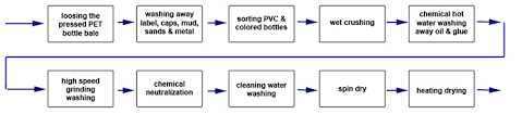 Pet Pe Wash Lines And Plastic Recycling Globalre Energy Com