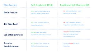 Self Employed 401k Plan Advantage Ira Financial Group