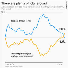 Americans See Jobs Aplenty Good Wages Not So Much