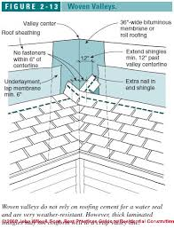 Underlayment Nailing Schedule Chart Roof Valley Flashing Specifications And Details