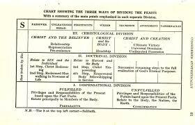 Seven Old Testament Feasts