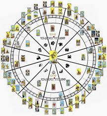Nightlight Astrology An Archetypal Astrology School