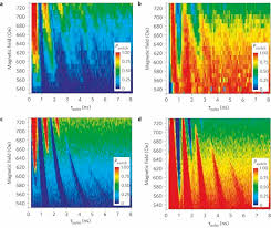 "induction of coherent magnetization switching in a few atomic switching probability pswitch diagram as functions of pulse duration time Ï""pulse and external magnetic"