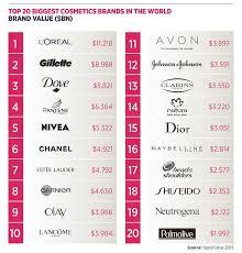 top 20 biggest cosmetics brands in the world