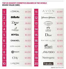 the most por s from 19 top makeup brands