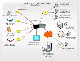 Camera giám sát chất lượng nhất giá tốt nhất thị trường,camera giam sat  chat luong nhat gia tot nhat thi truong