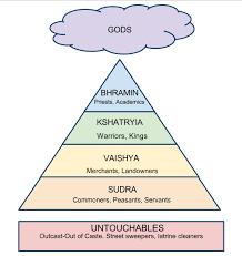 Caste System Chart India Caste System Caste System In India Hindu Caste