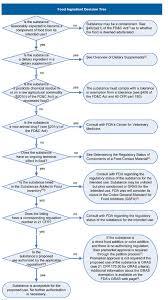 Determining The Regulatory Status Of A Food Ingredient Fda