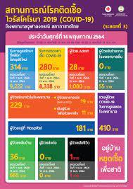 สถานการณ์โรคติดเชื้อ ไวรัสโคโรนา 2019 (COVID-19) โรงพยาบาลจุฬาลงกรณ์  สภากาชาดไทย (ระลอกที่ 3) ประจำวันศุกร์ที่ 14 พฤษภาคม 2564 -  โรงพยาบาลจุฬาลงกรณ์ สภากาชาดไทย