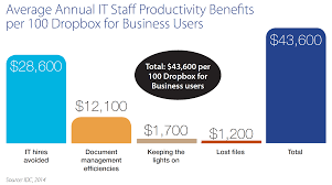Dropbox Chart How It Staff Is Gaining Productivity With Dropbox For