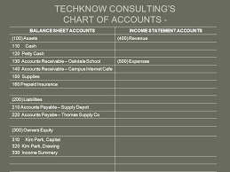 Income Summary Chart Of Accounts Accounting Chapter 4 The Chart Of Account And Ledgers Ppt