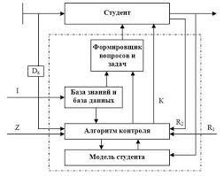 психология педагогика Модели и методы адаптивного контроля  Аналогично можно представить и процесс управления адаптивным контролем знаний рис 1