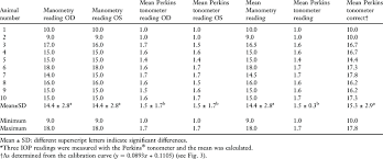 Schiotz Tonometer Reading Chart Values Of In Vivo Iop In Mmhg By Ocular Manometry And The