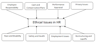 ethics in human resource management diagrammatic representation of hr ethical issues