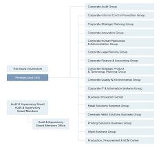 Toshiba Tec Organization Chart