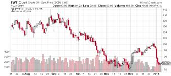What 2014 Has In Store For Crude Oil Prices Business 2